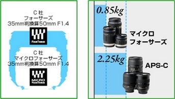 レンズ比較体積重量