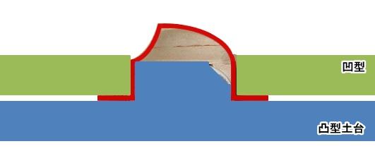絞り型イメージ