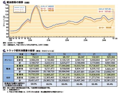 全日本トラック協会「日本のトラック輸送産業」p18.jpg