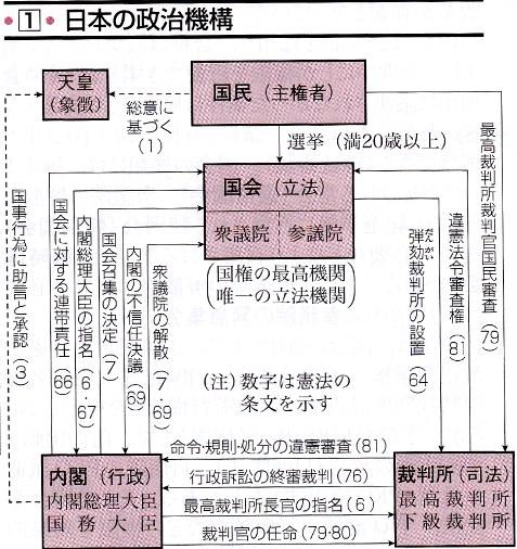 東学 資料政・経 2013 2