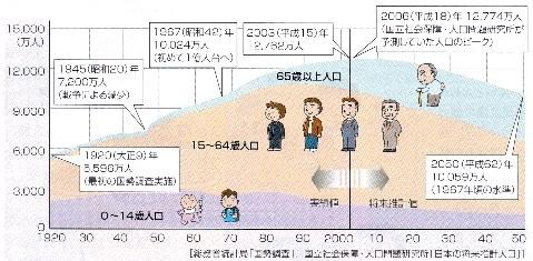 人口減少 実教出版 2012ニュースタンダード 資料現代社会