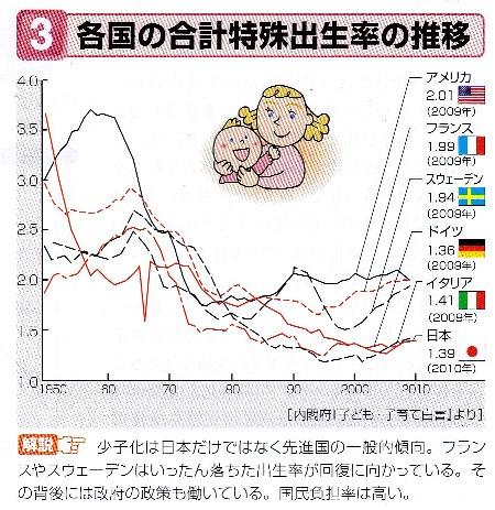 各国 合計特出生率 実教出版 2012ニュースタンダード 資料現代社会