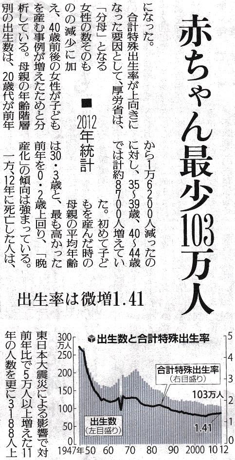 合計特殊出生率 読売H25.5.6