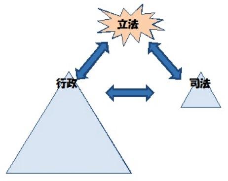三権分立 3
