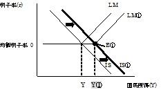 IS曲線シフト LM曲線シフト 流動性の罠の場合2