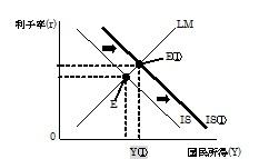 IS曲線シフト