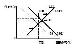 IS曲線シフト LM曲線シフト