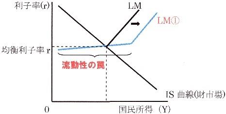 IS曲線シフト LM曲線シフト 流動性の罠の場合 1-2