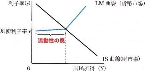 IS曲線シフト LM曲線シフト 流動性の罠の場合 1-1