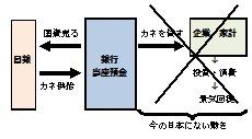 アベノミクス 財政出動拡大1-1