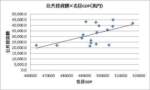 94-10 公共投資×GDP