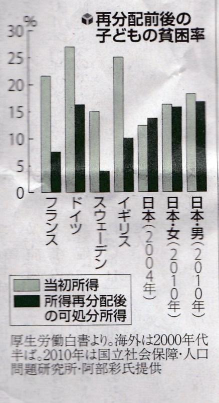 所得再配分後の可処分所得.jpg