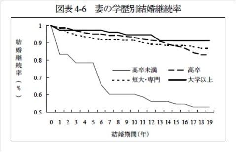 妻の学歴別結婚継続率.jpg
