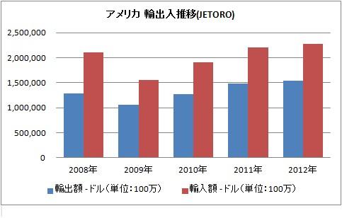 アメリカ 輸出入額.jpg