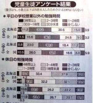 学力検査 勉強時間.jpg