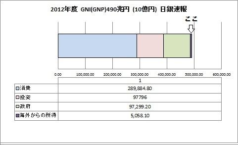 2012年度 GNI
