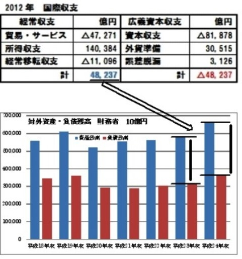 経常収支→対外純資産