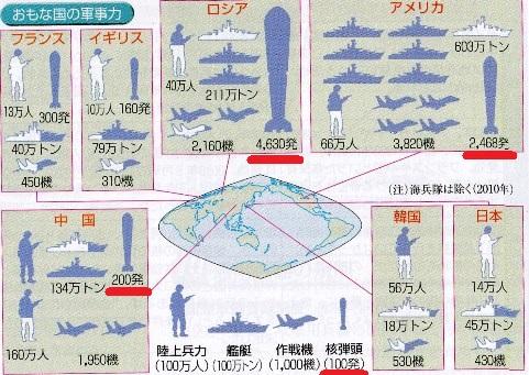 軍事力 核