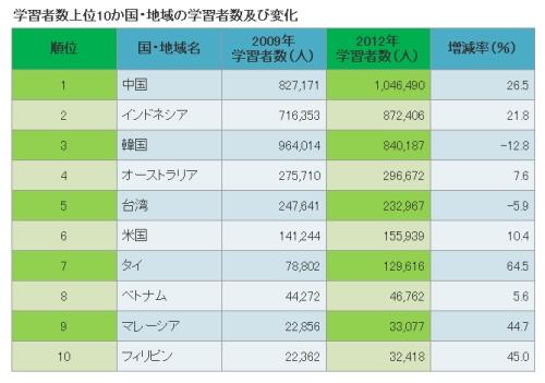 pesquisa nihongo kyouiku