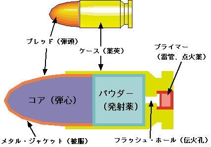 拳銃弾構造