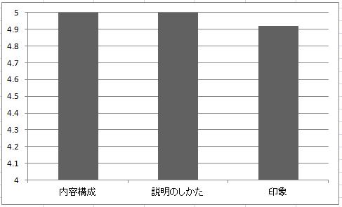 名古屋商業評価