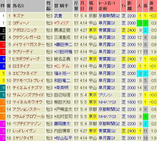 2013 日本ダービー 出走表