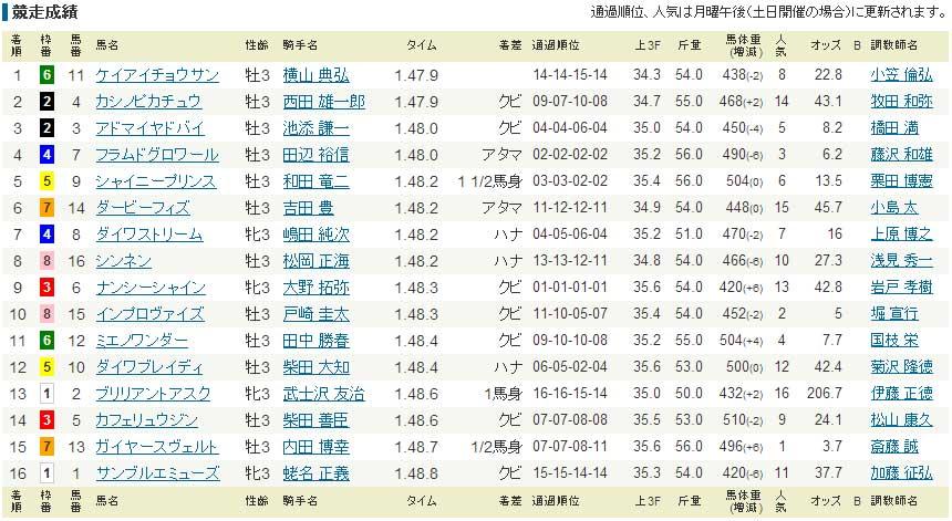 2013 ラジオNIKKEI賞 レース結果