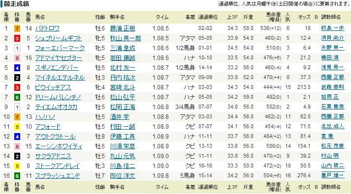 函館スプリントS 2013年のレース結果