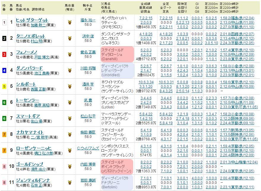 宝塚記念 2013年の出馬表