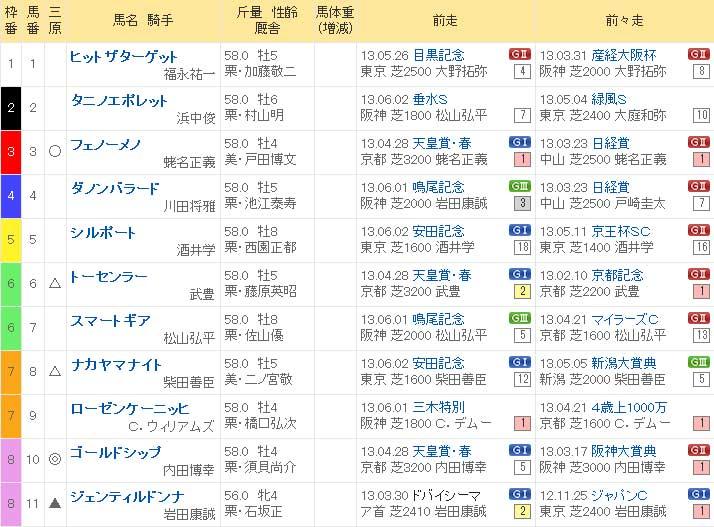 宝塚記念 2013年 出馬表