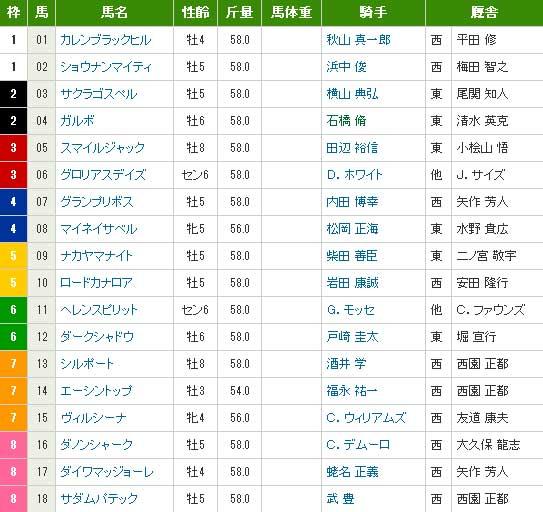 2013 安田記念 出馬表