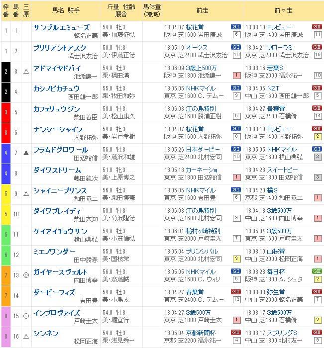 2013 ラジオNIKKEI賞 出馬表