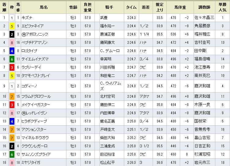 2013 日本ダービー 結果 着順
