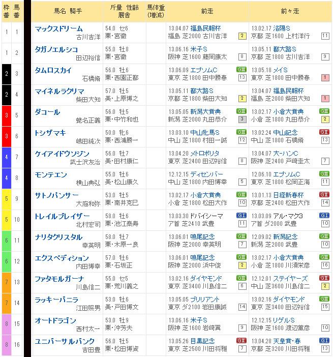 七夕賞 2013年の出走馬表 画像