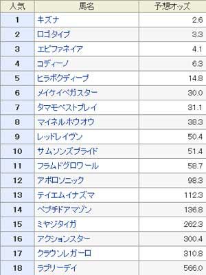 2013 日本ダービー 予想オッズ