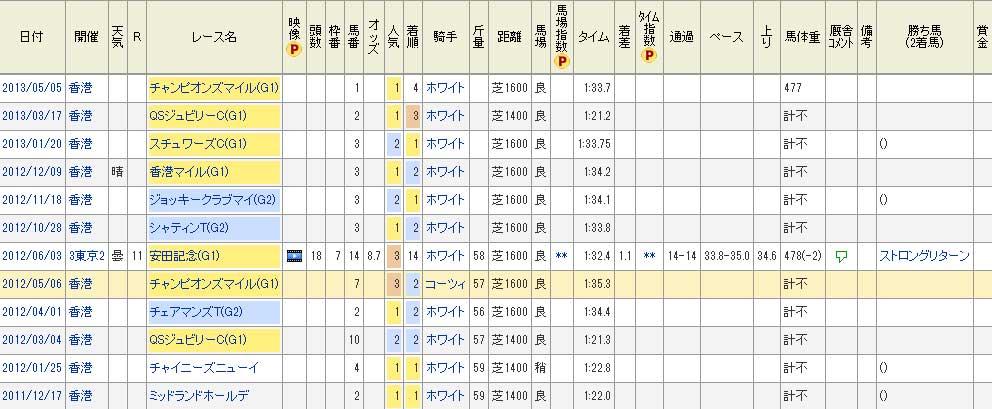 2013 安田記念 グロリアスデイズ