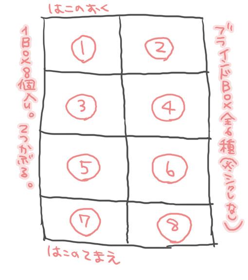 アムネシアボックス表