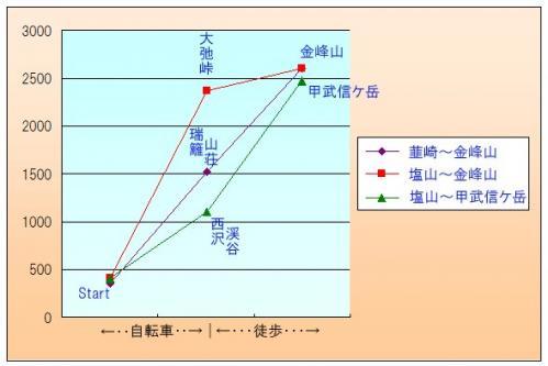 金峰山と甲武信ヶ岳までの標高グラフ