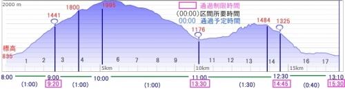 櫛形山トレイル大会走行プラン