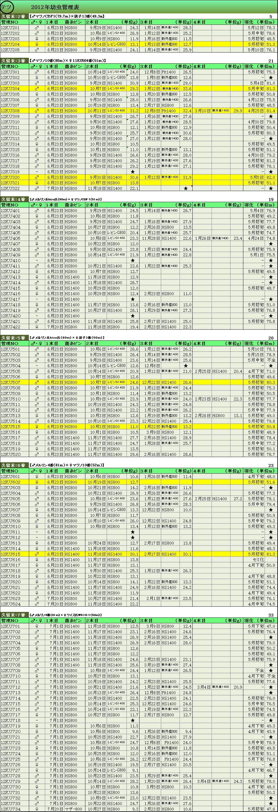 2012年幼虫管理表