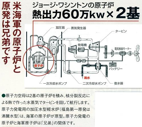 空母の原子炉