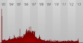 イラクの民間人死者数