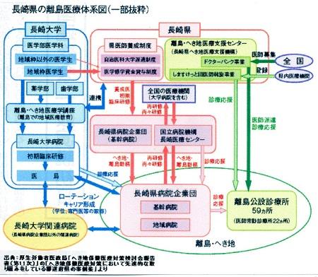 長崎県の離島医療体系図