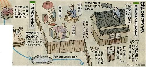 江戸のエコライフ