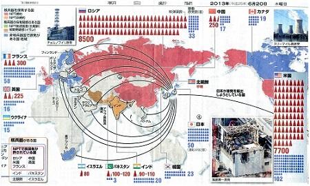 世界の核兵器 - コピー