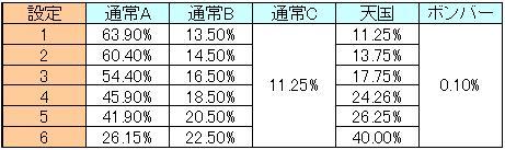 ボンバーp モード移行 通常C1