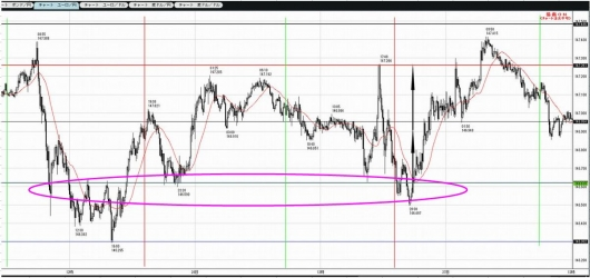 1125to1126EURJPY5M