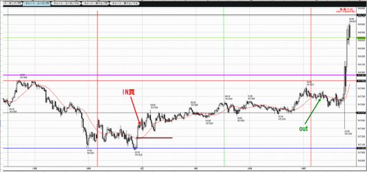 1203to1204EURJPY5M