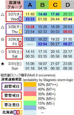 磁気嵐解析1005j