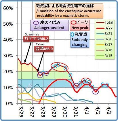 磁気嵐解析1006b